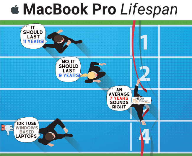 How long will a Macbook Pro last Race duration