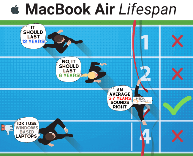 How many years do Macbook Airs last on average