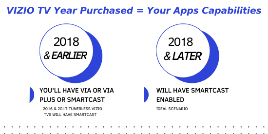 How to determine how to add apps on vizio smart TV Ino graph horizontal