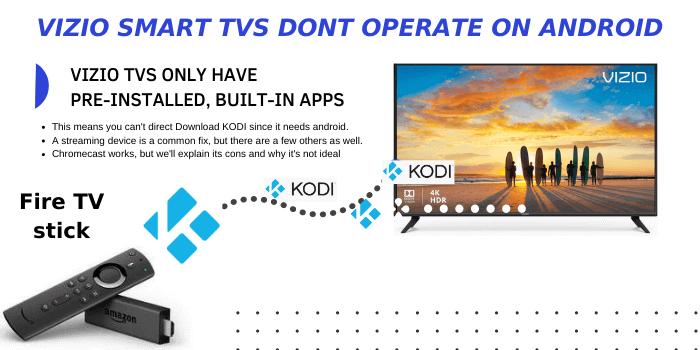 How to download Kodi on Vizio Smart TV full instructions graphic info