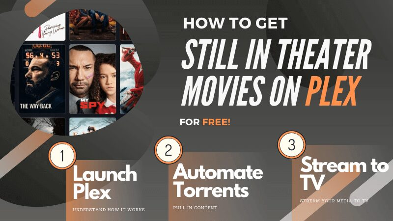How to get New Movies on Plex in [Free] 2021