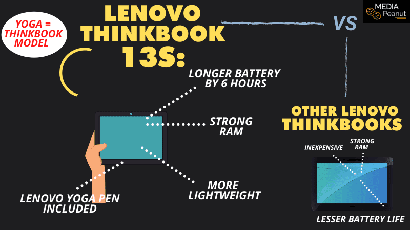 Lenovo ThinkBook 13s_ How is it different than other think books and think pads_ 2