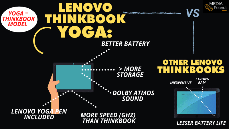 Lenovo ThinkBook Yoga model compared to other think books and models 2