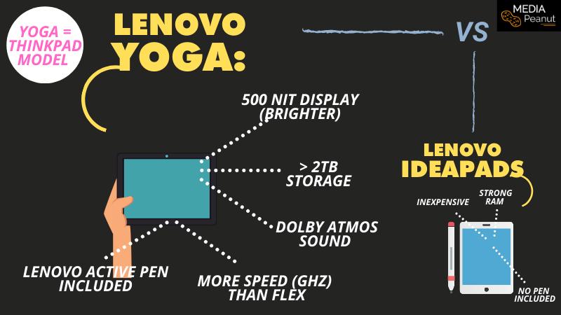 Lenovo yoga vs ideapads breakdown details graph chart