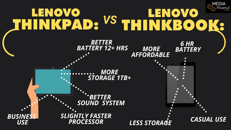 ThinkBook vs ThinkPad what are the differences_ comparison chart 2