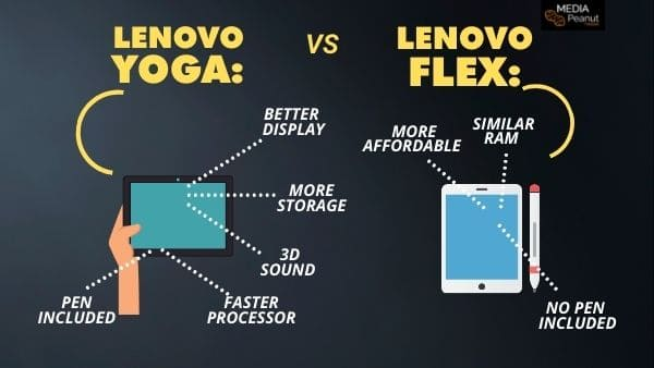 What is the difference between the Lenovo Flex Vs Yoga_ Chart info graph differences table