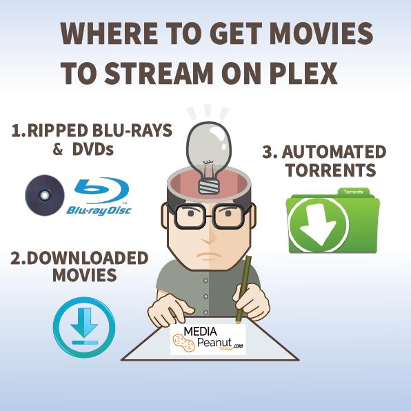 Where do you get the movies you stream on Plex