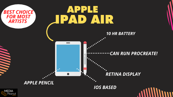iPad Air - Best Drawing Tablet Without a Computer connection necessary (Apple)